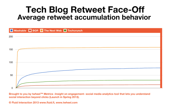 The averages are calculated from the Tech Blog Retweet Face-Off (Round two) data.